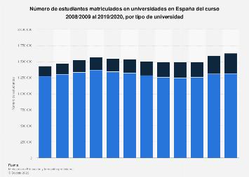 Matriculados en universidades de España 2008/2009-2018/2019, por tipo universidad