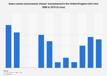 Processed cheese: manufacturing sales volume in the United Kingdom (UK) 2008-2016