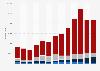Chiffre d'affaires du e-commerce par taille d'entreprise en France 2008-2017