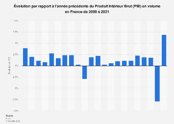 Evolution Du Pib Reel De La France 2000 2017 Statistique