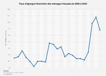 Taux d'épargne financière en France 2000-2016