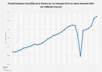 Produit intérieur brut de la France T1 2014-T4 2018