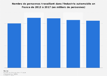Effectifs de l'industrie automobile en France 2013-2017