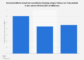 Desktop Unique Visitors von Yelp bis zum 3. Quartal 2018