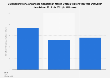 Mobile Unique Visitors von Yelp bis zum 3. Quartal 2017
