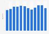 Umsatz in der Branche für Datenverarbeitungsgeräte und Uhren in der Schweiz bis 2017