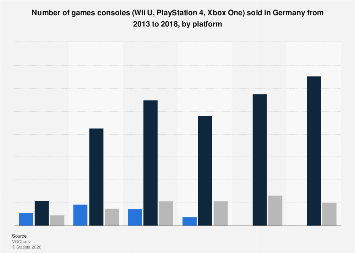 Sales volume of games consoles (Wii U, PlayStation 4, Xbox One) in Germany 2013-2018
