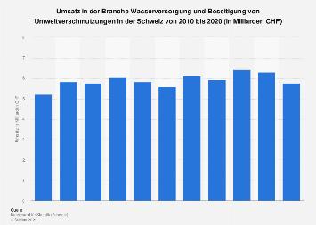 Umsatz in der Wasserversorgung/Umweltverschmutzungsbeseitigung der Schweiz bis 2017