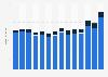 Inlands- und Auslandsumsatz in der Herstellung von Teigwaren in Deutschland bis 2017