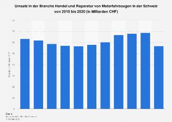 Umsatz in der Branche Handel und Reparatur von Motorfahrzeugen der Schweiz bis 2015