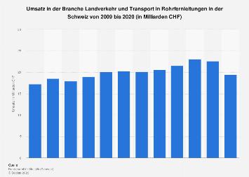Umsatz in der Branche Landverkehr/Transport in Rohrfernleitungen der Schweiz bis 2015