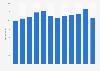 Umsatz in der Branche Verkehr und Lagerei in der Schweiz bis 2016