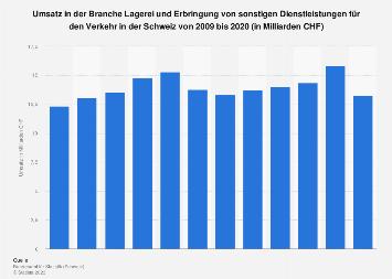 Umsatz in der Branche Verkehr und Lagerei in der Schweiz bis 2015