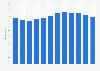 Umsatz in der Branche Telekommunikation in der Schweiz bis 2017