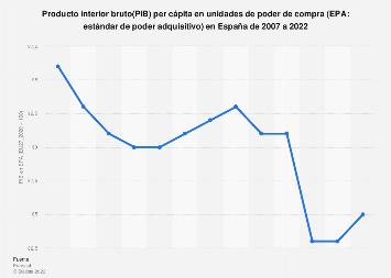 Producto interior bruto (PIB) per cápita en EPA de España 2004-2018