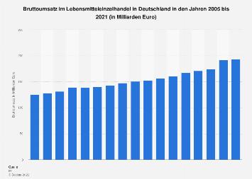 Umsatz im Lebensmitteleinzelhandel in Deutschland bis 2018