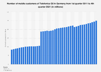 Number of mobile customers of Telefonica O2 in Germany Q1 2011-Q3 2019