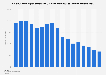 Revenue from digital cameras in Germany 2005-2017
