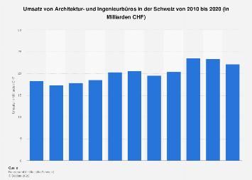 Umsatz von Architektur- und Ingenieurbüros in der Schweiz bis 2015