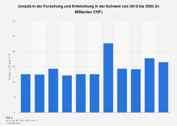 Umsatz in der Forschung und Entwicklung in der Schweiz bis 2016