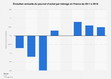 Variation annuelle du pouvoir d'achat par ménage en France 2011-2018