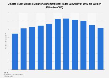Umsatz im Bildungswesen in der Schweiz bis 2015