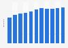 Umsatz in der Branche Heime in der Schweiz bis 2016