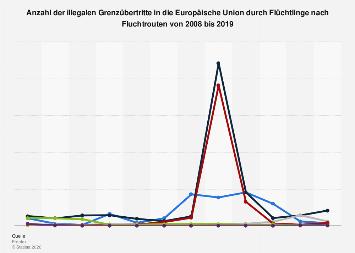 Illegale Grenzübertritte in die EU durch Flüchtlinge nach Fluchtrouten bis 2017