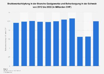 Bruttowertschöpfung im Gastgewerbe und der Beherbergung in der Schweiz bis 2016