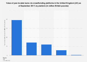 Crowdfunding platforms value of year-to-date loans in the UK September 2017