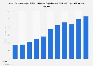 Gasto en publicidad en Internet España 2007-2018