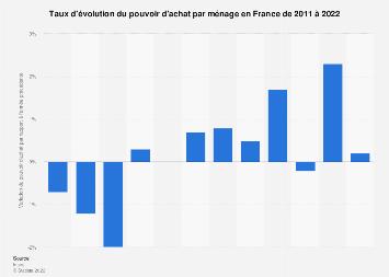 Taux de variation du pouvoir d'achat en France 2011-2018