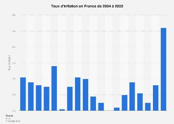 Taux d'inflation en France 2004-2018