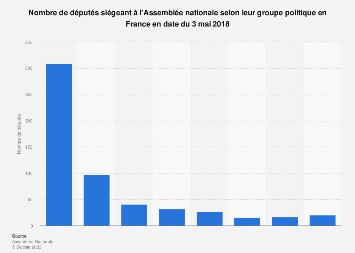 Nombre de membres de l'Assemblée nationale par groupe politique en France mai 2018