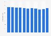 Wertschöpfungsanteil der Branche Handel und Reparaturgewerbe in der Schweiz bis 2017