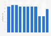 Wertschöpfungsanteil der Branche Gastgewerbe und Beherbergung in der Schweiz bis 2015