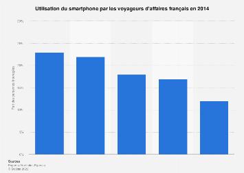 Utilisation des smartphones dans le cadre de voyages d'affaires en France en 2014