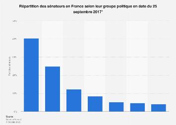 Répartition des sénateurs selon leur groupe politique en France septembre 2017