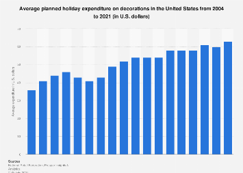Average holiday spending on decorations in the U.S. 2020   Statista