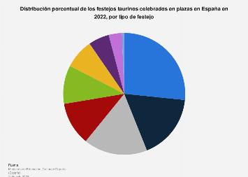 Distribución por tipo de los festejos taurinos en plazas España 2017