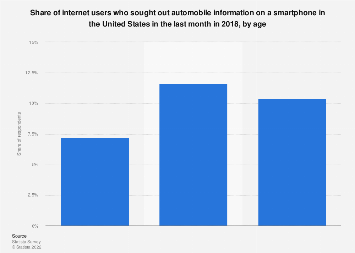 Internet users who sought out automobile information on a smartphone 2017