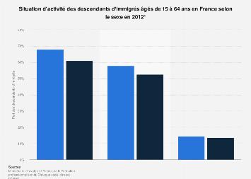 L Emploi En France Faits Et Chiffres Statista