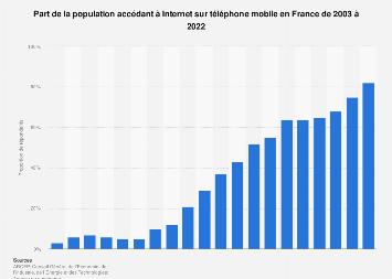 Navigation internet sur téléphone mobile en France 2003-2018