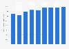 Volumen de compras realizadas online por empresas españolas 2008-2016
