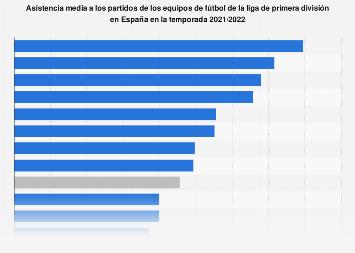 Asistencia media a los partidos de los equipos de primera división España 2018/2019