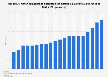 Prix moyen du paquet de cigarettes de la marque la plus vendue en France 2002-2015