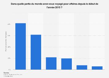 Destinations privilégiées des voyageurs d'affaires français depuis le début 2015