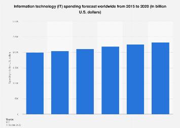 IT spending forecast worldwide 2015-2020