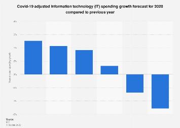 IT spending growth forecast worldwide 2014-2019