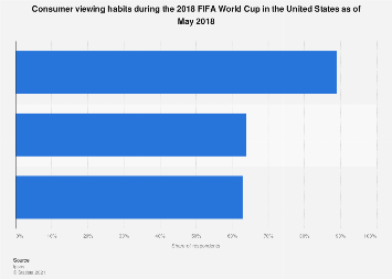 TV viewers of European soccer in the U.S. 2017